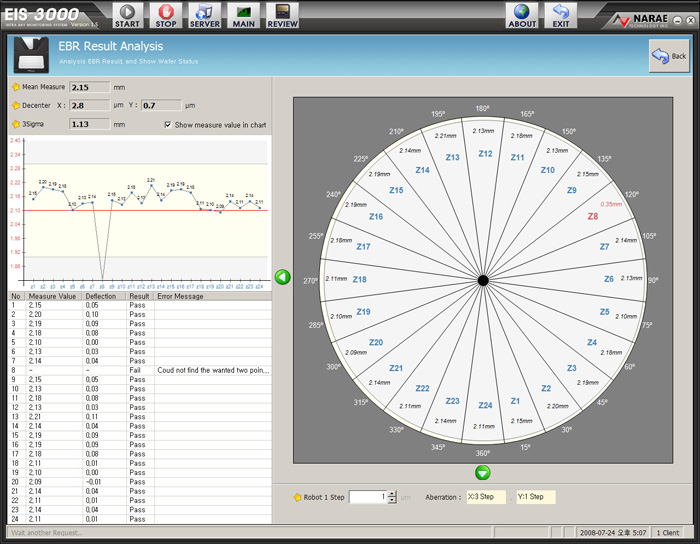 차트 분석 소프트웨어 개발 - Wafer EIS Tester Chart Analysis Software Development